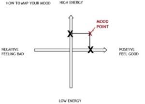 Plotting on mood map