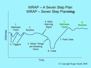WRAP Training in Leicester UK