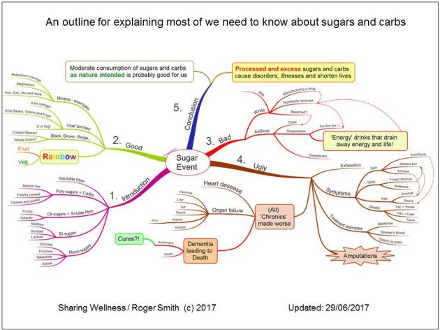 Sharing-Wellness-Roger-Smith-Sugar-Mind-Map-Updated-2017-June-26-Slide-01