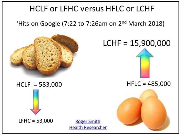 HCLF or LFHC versus HFLC or LCHF - What does it mean - Roger Smith