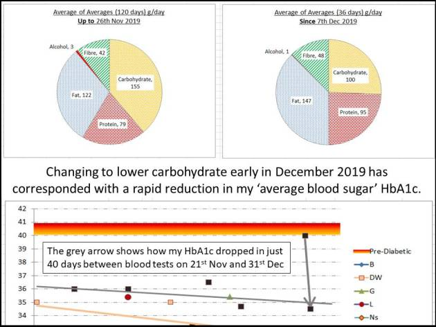 Changing to lower carbohydrate early in December 2019