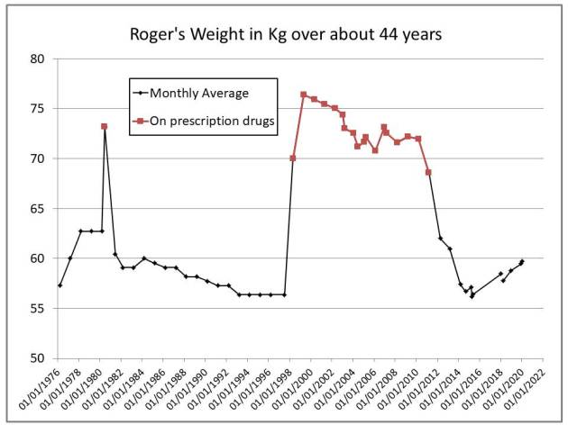 Roger's Weight in Kg over about 44 years